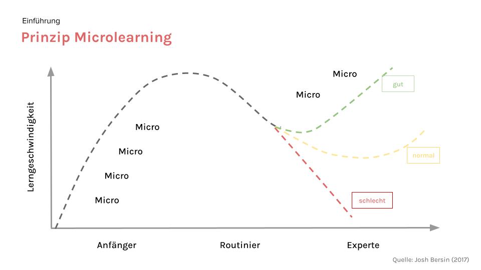 medi.MBA - das Prinzip Microlearning der Klinikmanagement Akademie